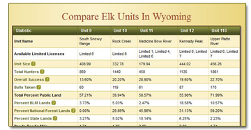 Compare Big Game Units for Elevation, Success Rates, Public Land and More